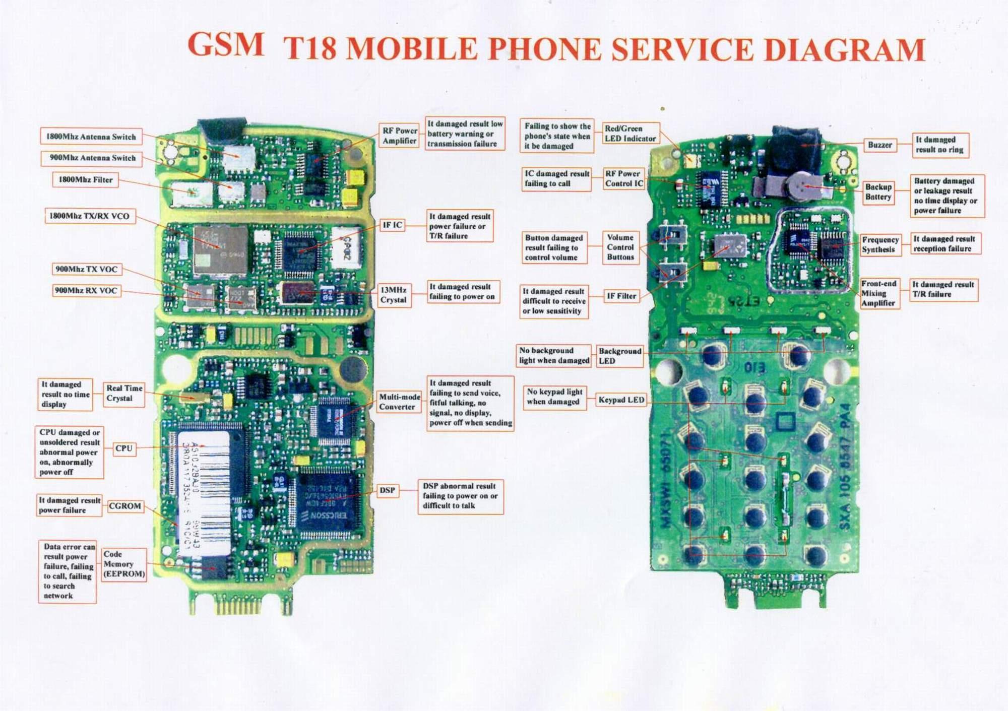 duda gsm software and service manuals on cd rh dudagsm tripod com Nokia 3110 Nokia 6600